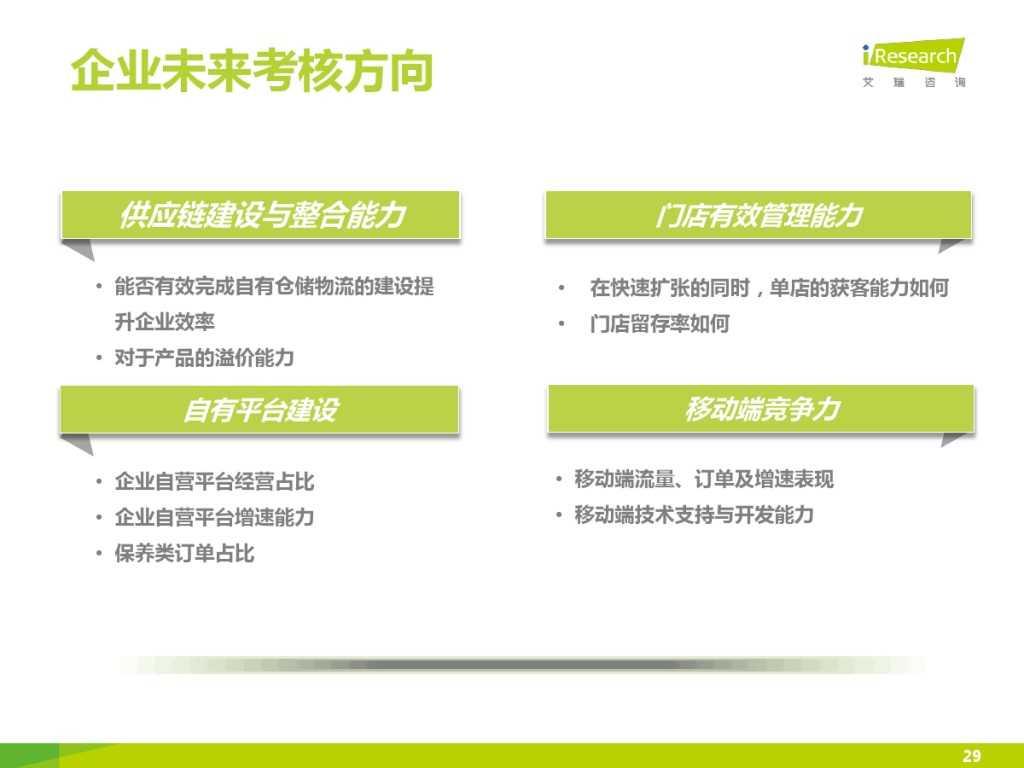 2015年中国汽车后市场养护类电商行业白皮书简版_000029