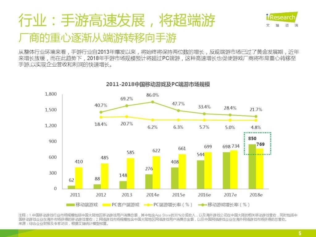 2015年中国移动电竞行业研究报告_000005