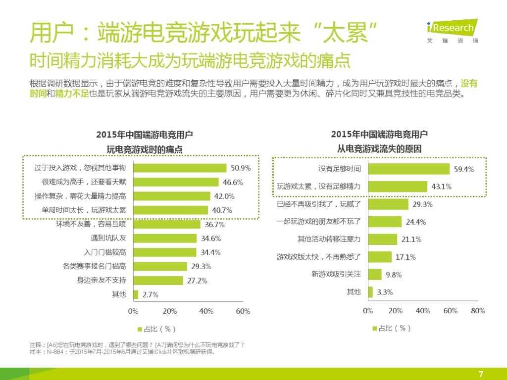 2015年中国移动电竞行业研究报告_000007