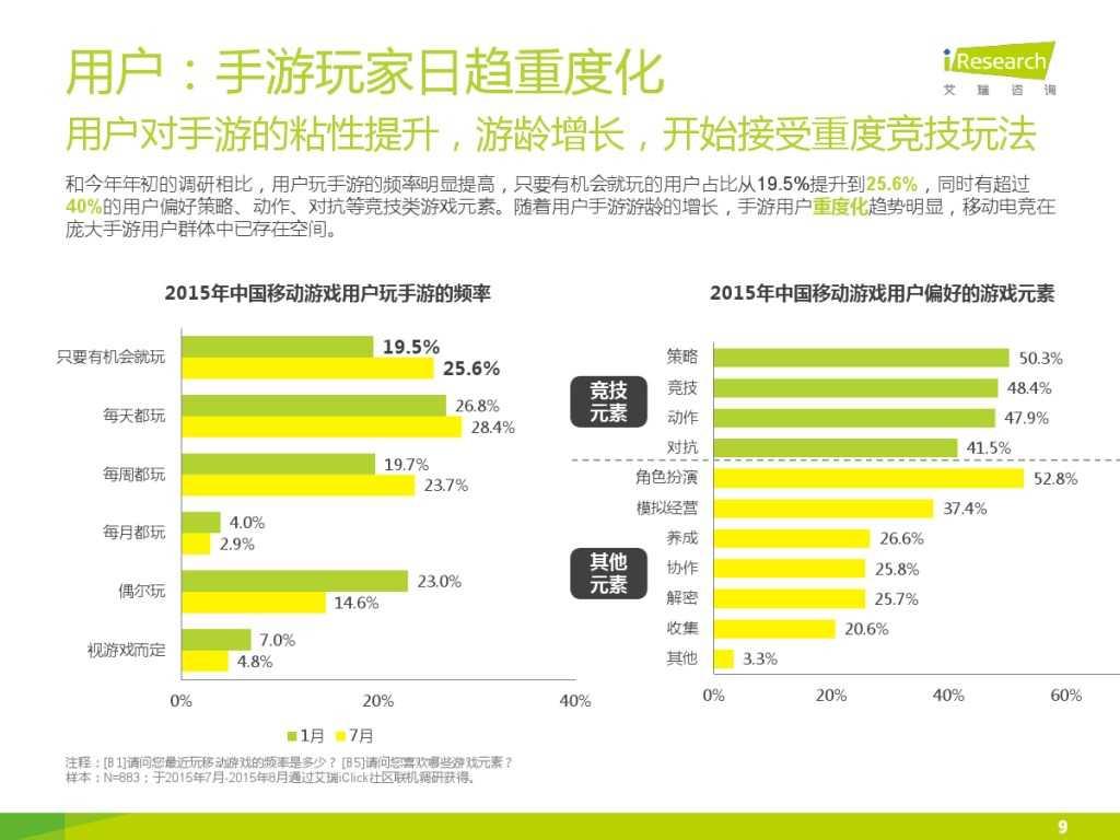 2015年中国移动电竞行业研究报告_000009