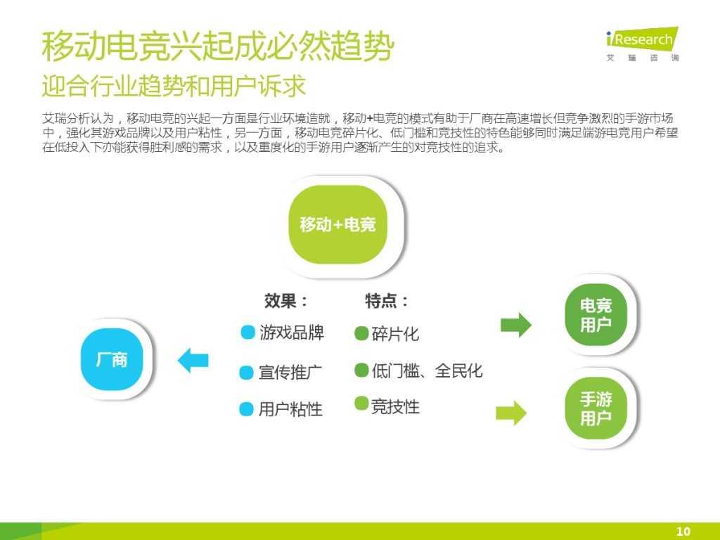 2015年中国移动电竞行业研究报告_000010