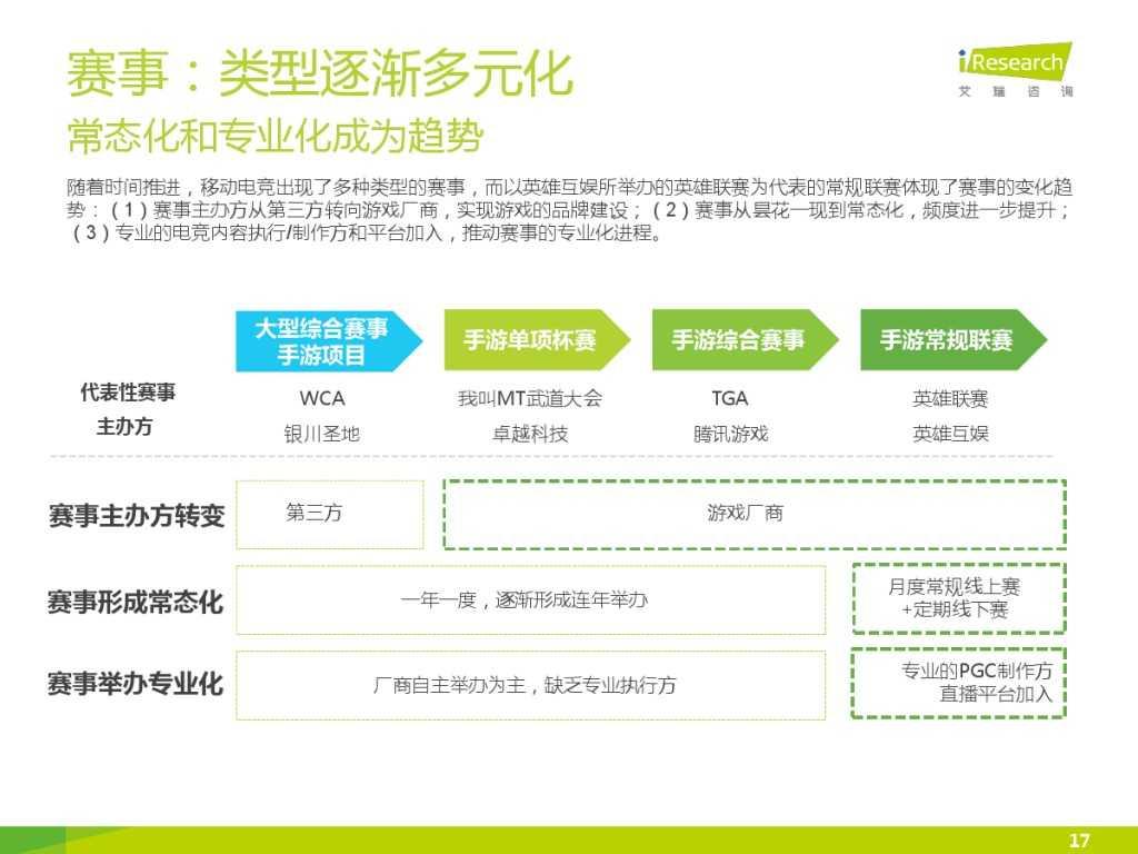 2015年中国移动电竞行业研究报告_000017