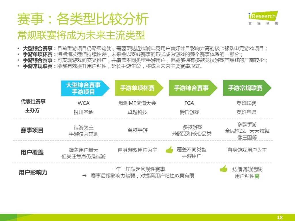 2015年中国移动电竞行业研究报告_000018
