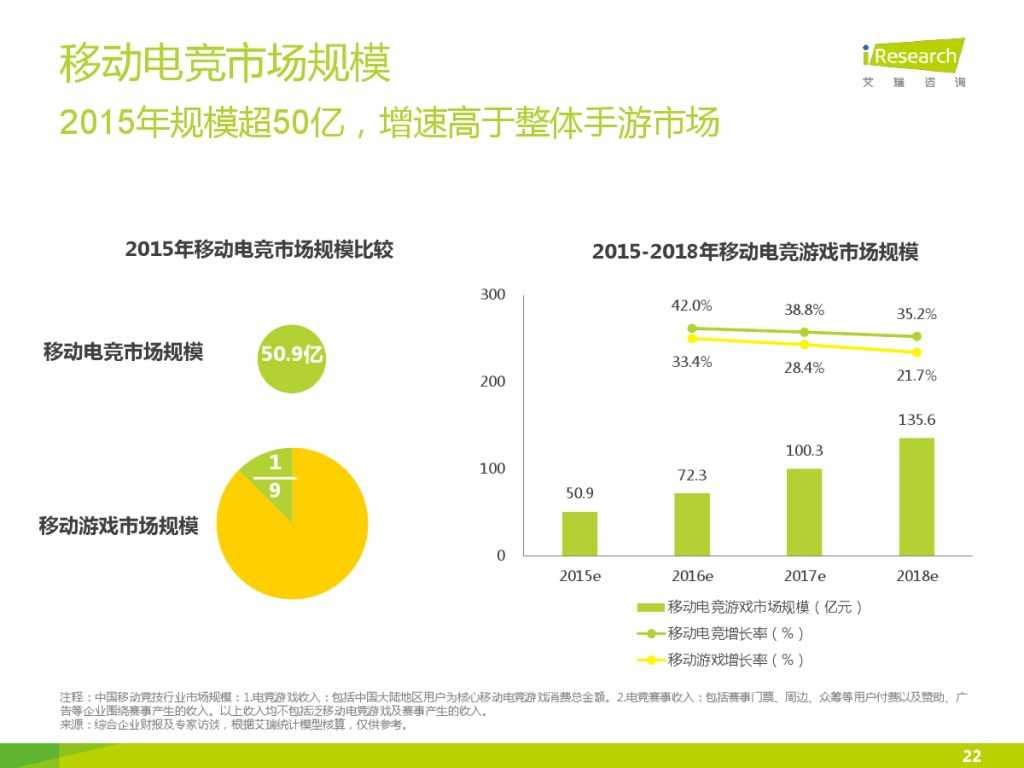 2015年中国移动电竞行业研究报告_000022