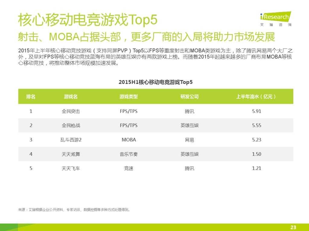 2015年中国移动电竞行业研究报告_000023