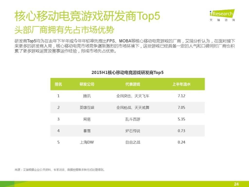 2015年中国移动电竞行业研究报告_000024