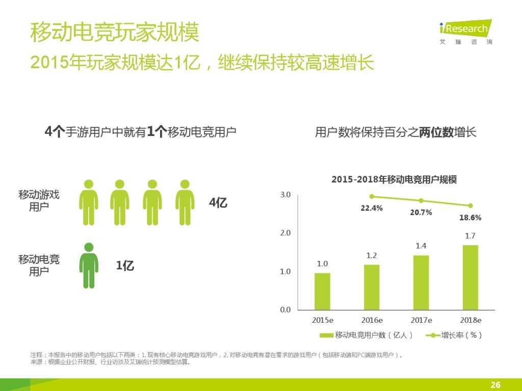 2015年中国移动电竞行业研究报告_000026