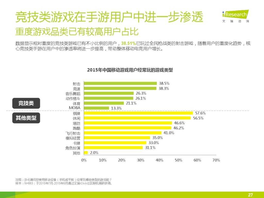 2015年中国移动电竞行业研究报告_000027