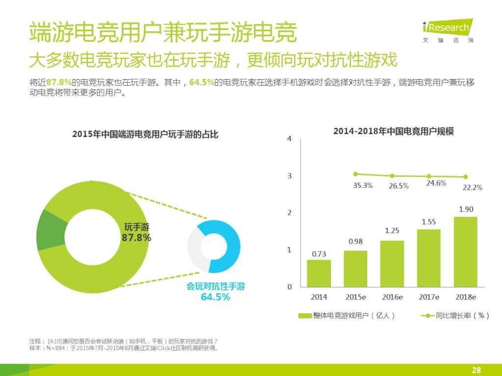 2015年中国移动电竞行业研究报告_000028