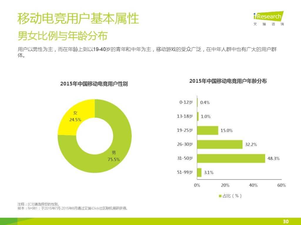 2015年中国移动电竞行业研究报告_000030