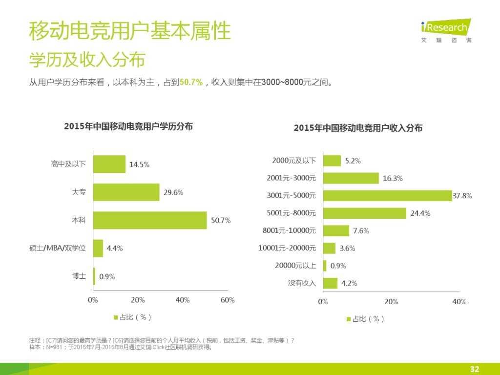 2015年中国移动电竞行业研究报告_000032