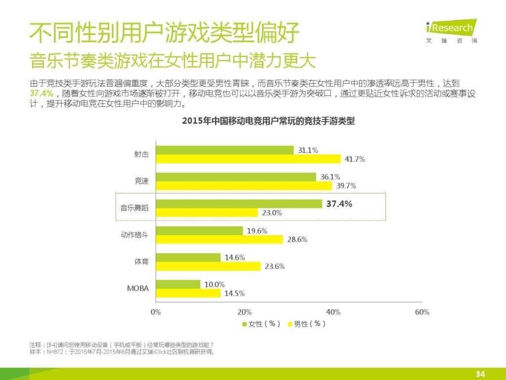 2015年中国移动电竞行业研究报告_000034