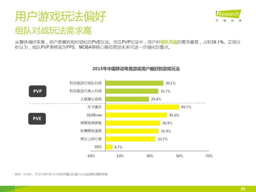 2015年中国移动电竞行业研究报告_000035