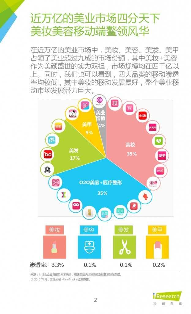 2015年中国移动美业研究报告_000002