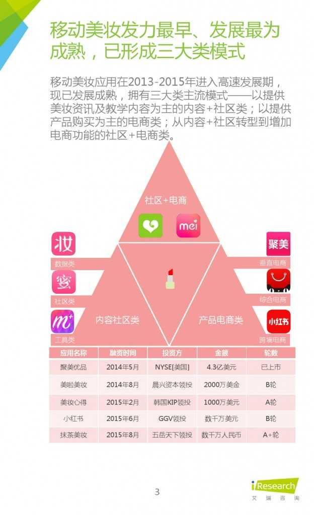 2015年中国移动美业研究报告_000003
