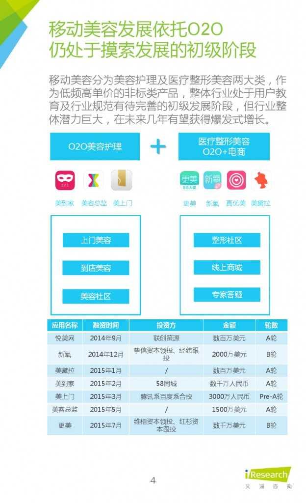 2015年中国移动美业研究报告_000004