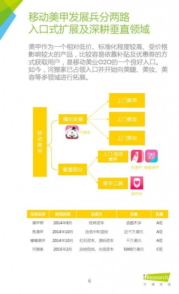 2015年中国移动美业研究报告_000006