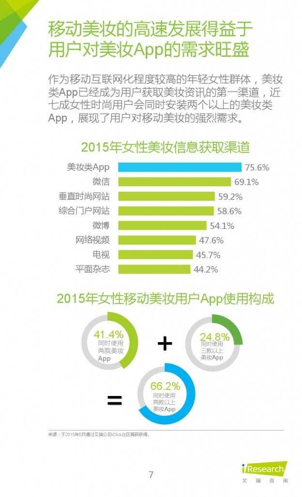 2015年中国移动美业研究报告_000007