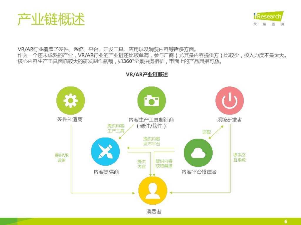 2015年中国VR-AR市场研究报告 (1)_000006