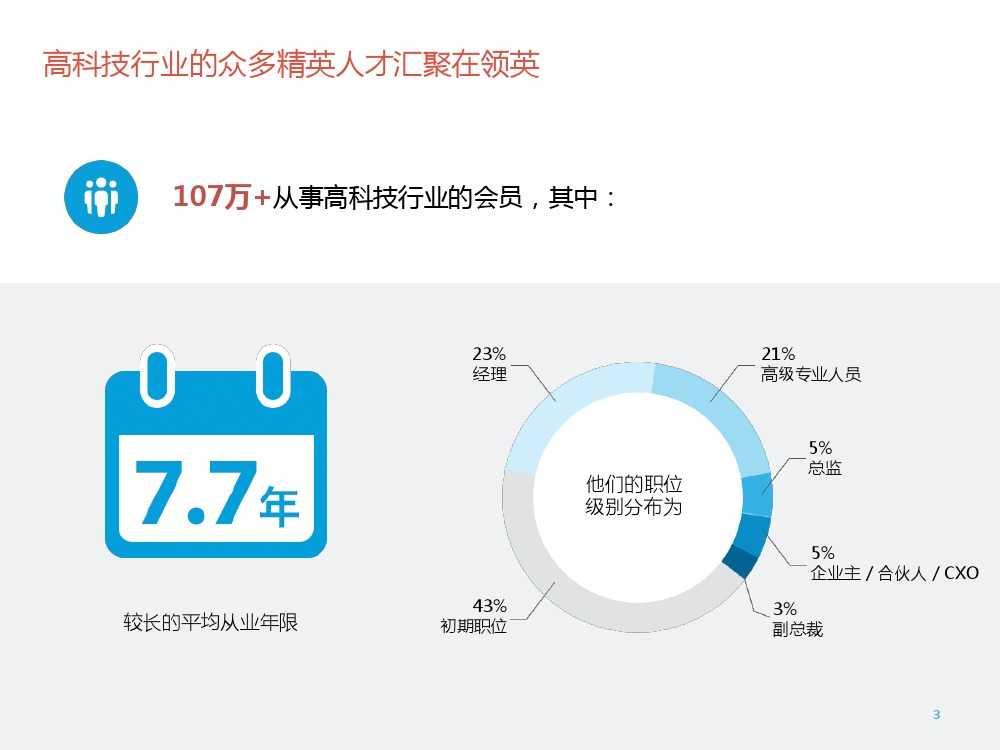 2015年领英中国高科技行业人才报告暨趋势报告_000003