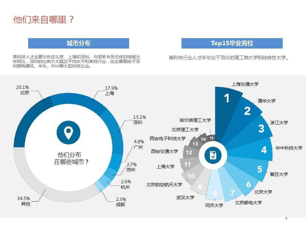 2015年领英中国高科技行业人才报告暨趋势报告_000004