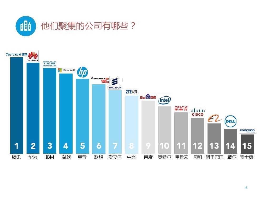 2015年领英中国高科技行业人才报告暨趋势报告_000006