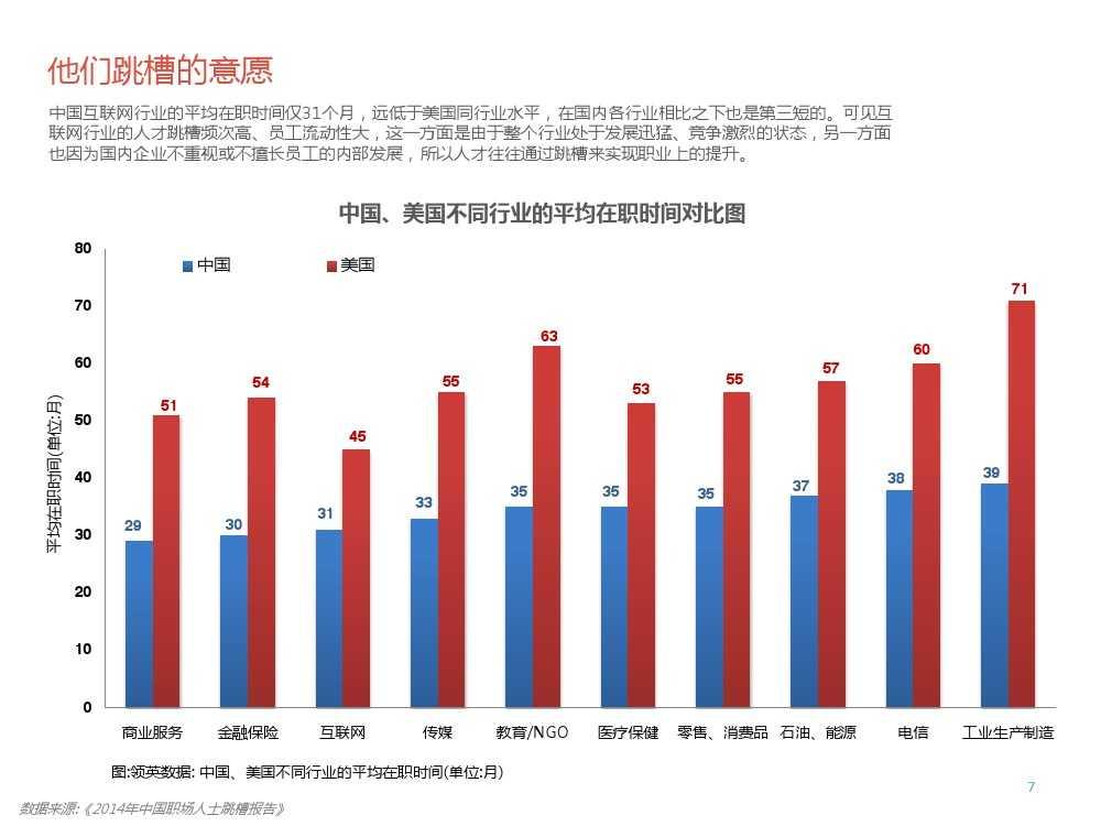 2015年领英中国高科技行业人才报告暨趋势报告_000007