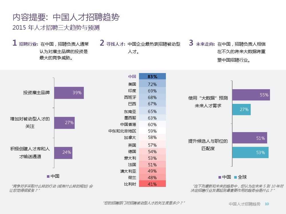 2015年领英中国高科技行业人才报告暨趋势报告_000010