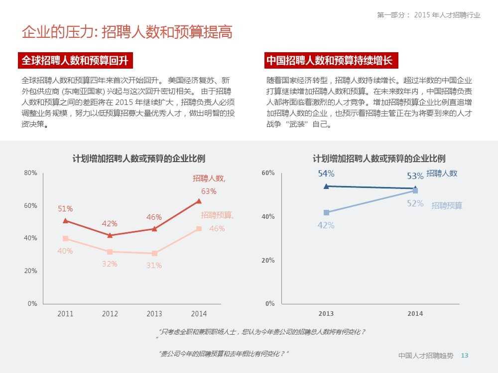 2015年领英中国高科技行业人才报告暨趋势报告_000013