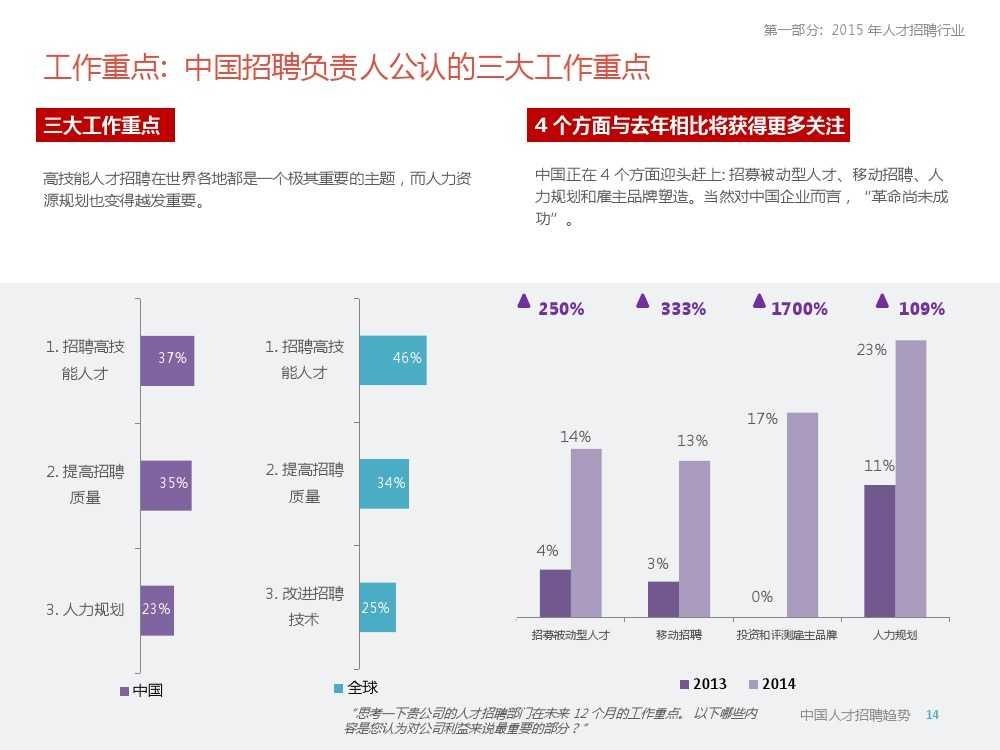 2015年领英中国高科技行业人才报告暨趋势报告_000014