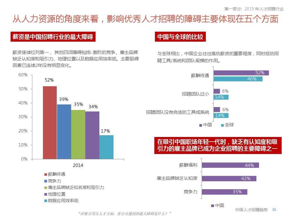 2015年领英中国高科技行业人才报告暨趋势报告_000015