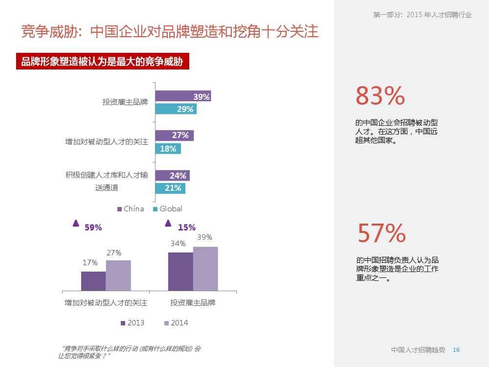 2015年领英中国高科技行业人才报告暨趋势报告_000016