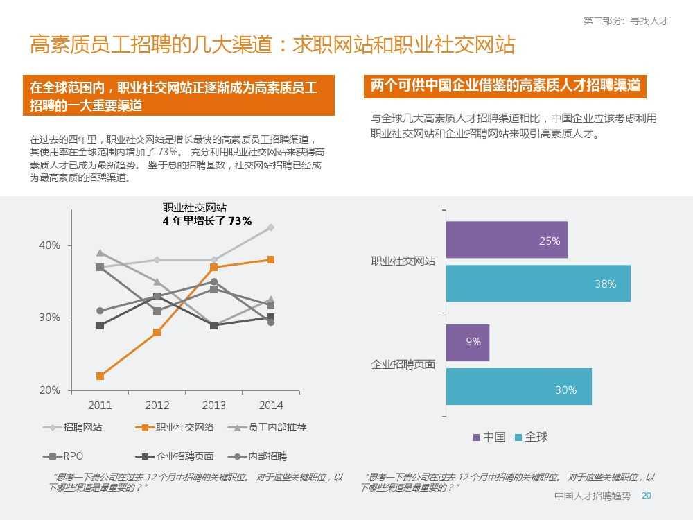 2015年领英中国高科技行业人才报告暨趋势报告_000020