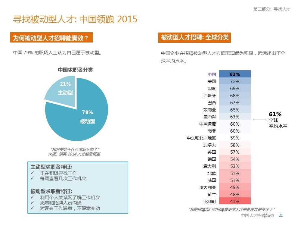 2015年领英中国高科技行业人才报告暨趋势报告_000021