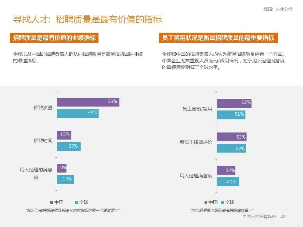 2015年领英中国高科技行业人才报告暨趋势报告_000023