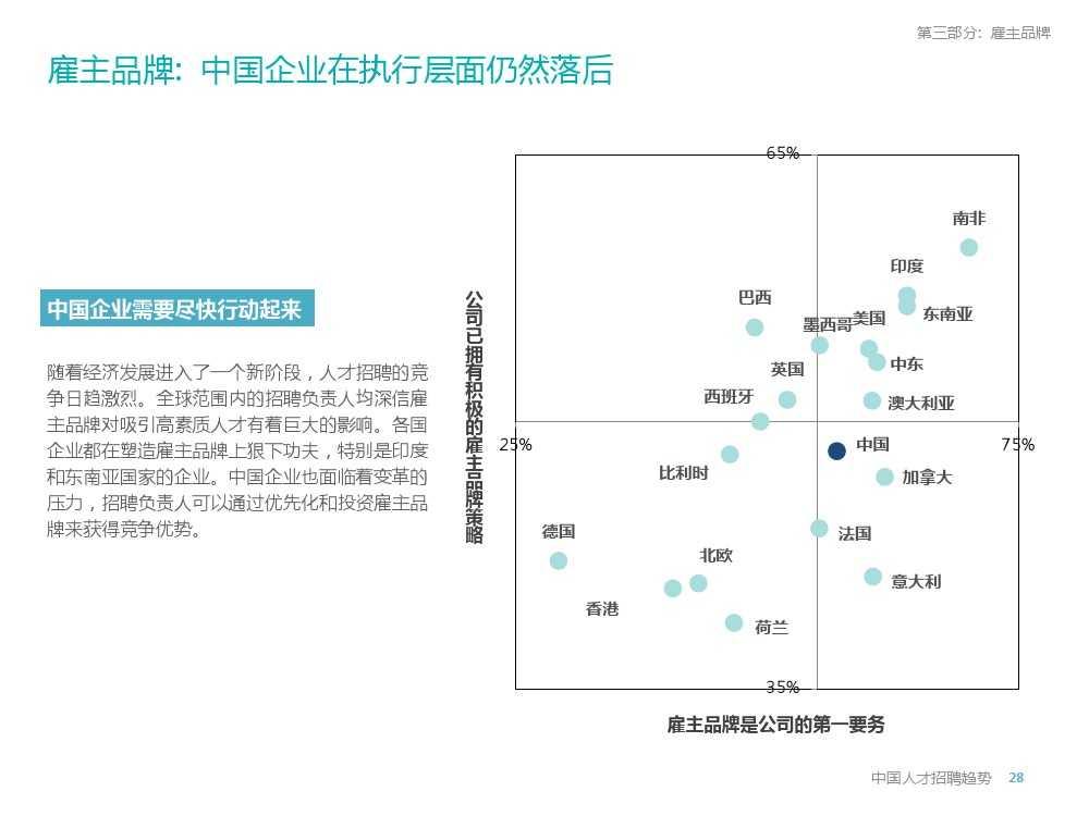 2015年领英中国高科技行业人才报告暨趋势报告_000028