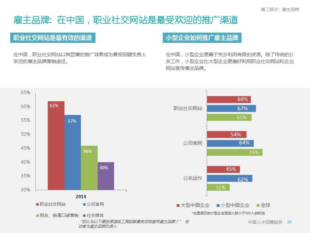 2015年领英中国高科技行业人才报告暨趋势报告_000029