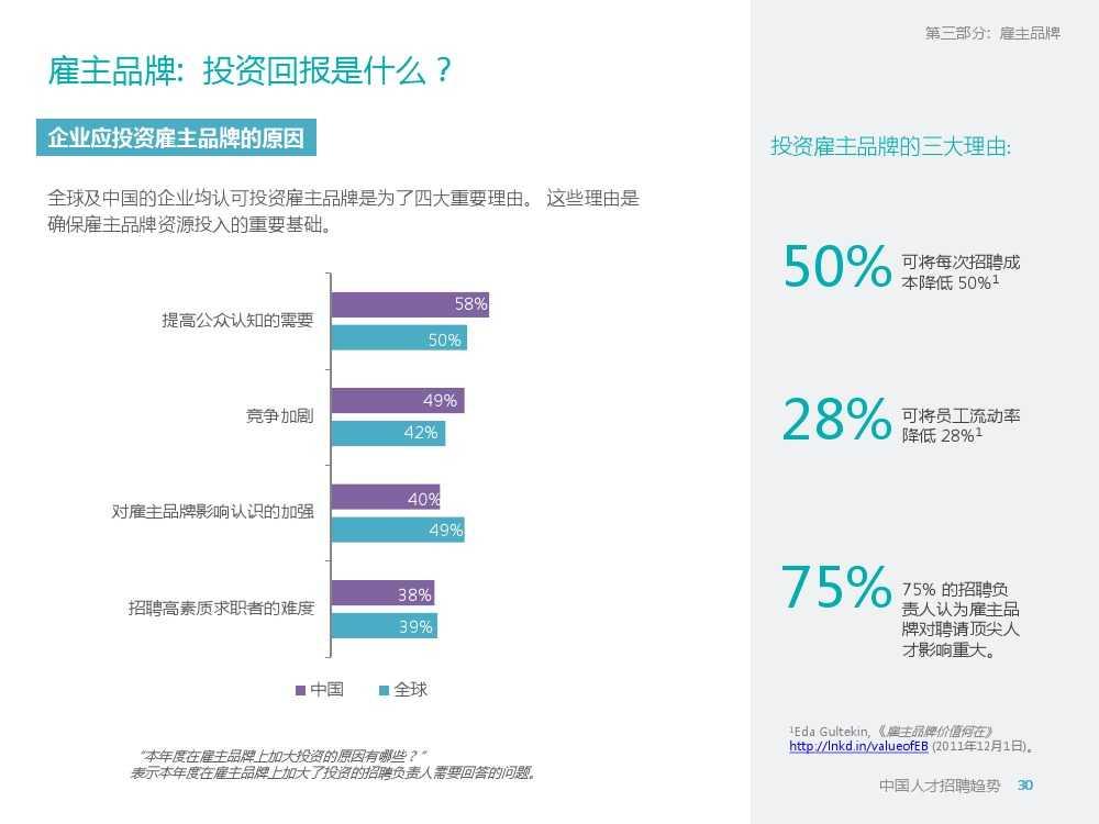 2015年领英中国高科技行业人才报告暨趋势报告_000030