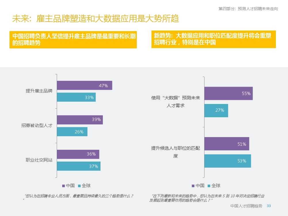2015年领英中国高科技行业人才报告暨趋势报告_000033