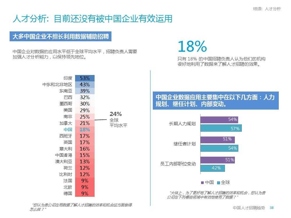 2015年领英中国高科技行业人才报告暨趋势报告_000038