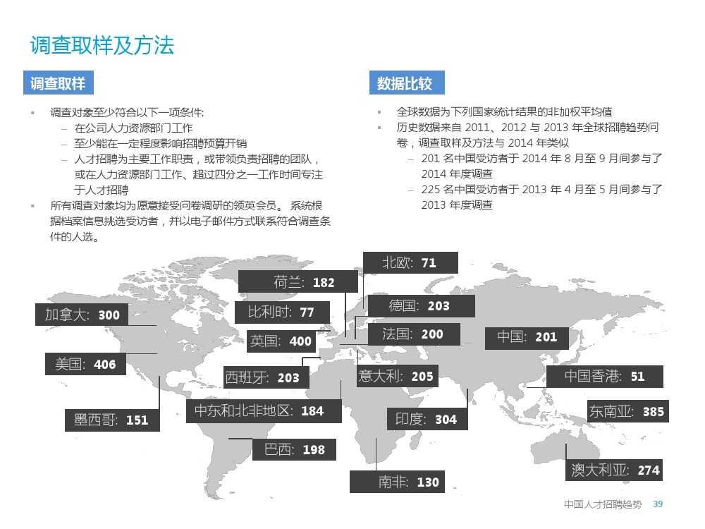 2015年领英中国高科技行业人才报告暨趋势报告_000039