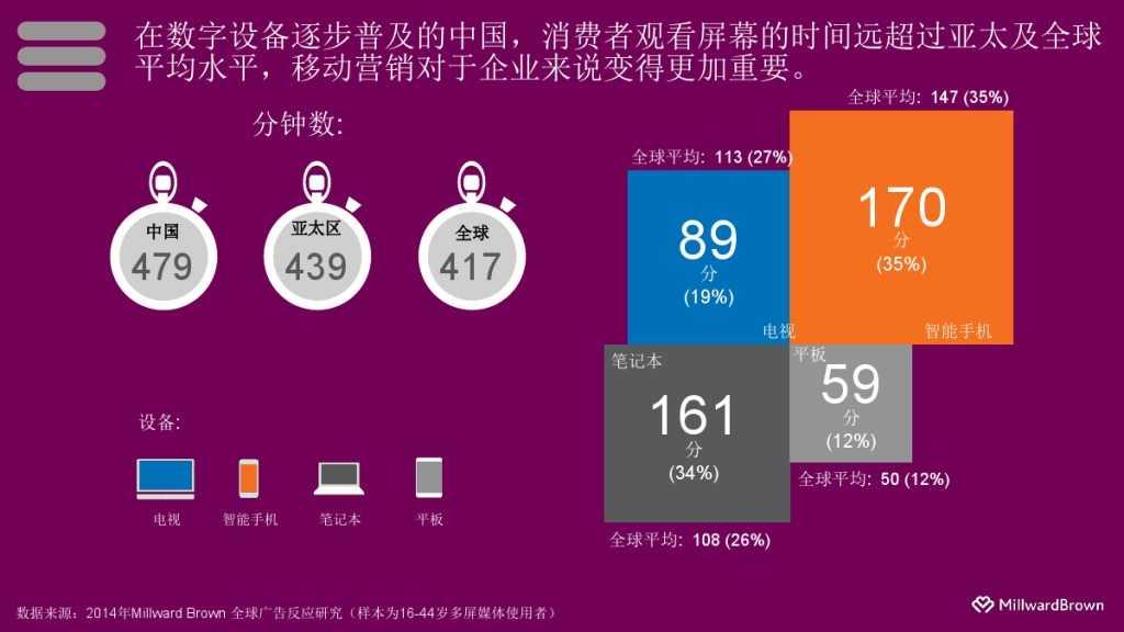 2015移动营销案例研究_000003