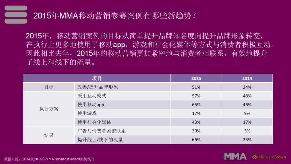 2015移动营销案例研究_000004
