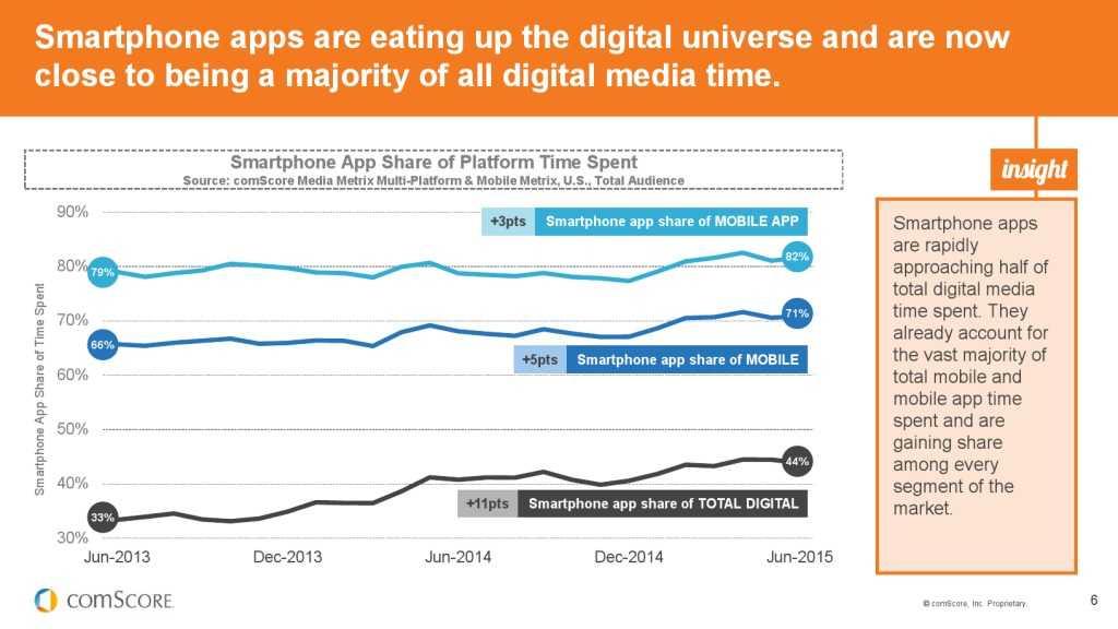 2015_US_Mobile_App_Report_000006