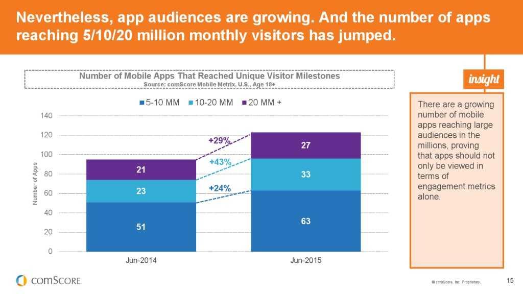 2015_US_Mobile_App_Report_000015