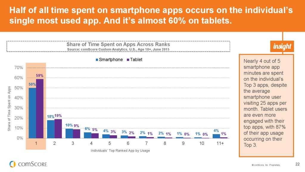 2015_US_Mobile_App_Report_000022