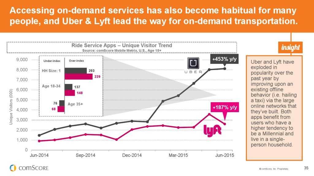 2015_US_Mobile_App_Report_000035