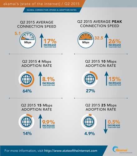 Akamai Technologies Inc State of the Internet