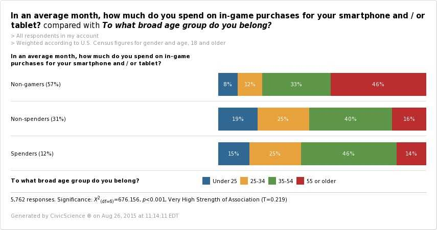 average-month-spend-game-purchases-smartphone-tablet-broad-age-group-belong