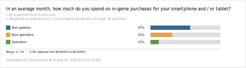 average-month-spend-game-purchases-smartphone-tablet